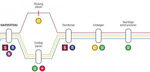 Konzept und Fahrplan in der Nachfolgeplanung